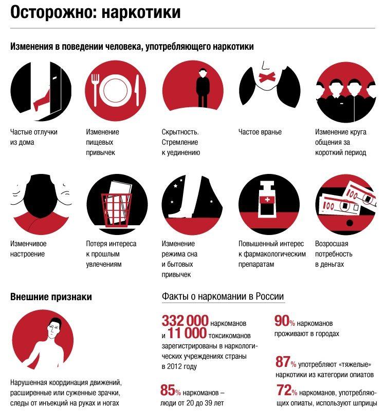 Инфографика наркотики