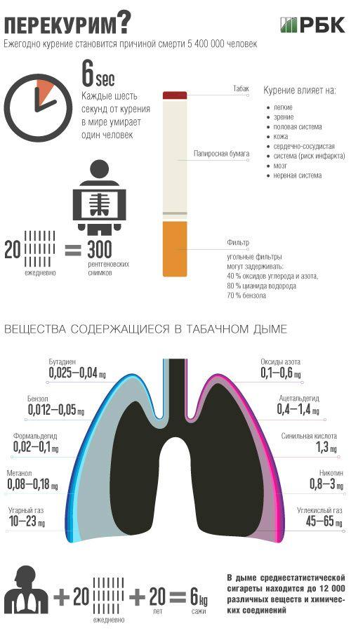 Инфографика табака