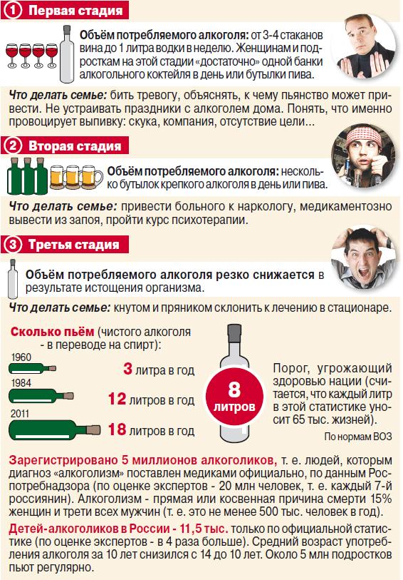 Как развивается алкоголизм