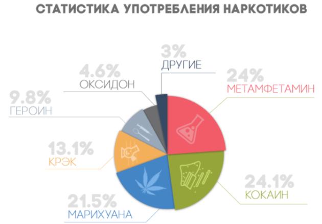Статистика в Москве