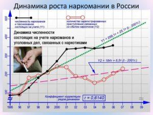 Динамика роста наркомании