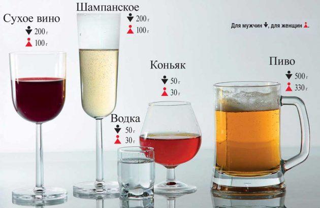 Допустимая доза приема алкоольных напитков