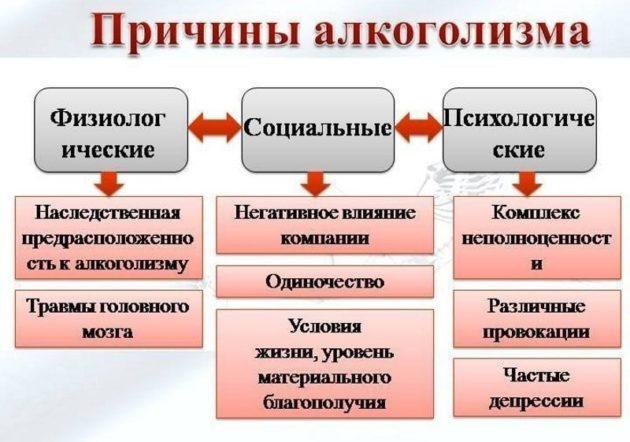 Причины развития алкоголизма