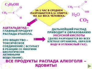 Продукты распада алкоголя (ацетальдегиды)