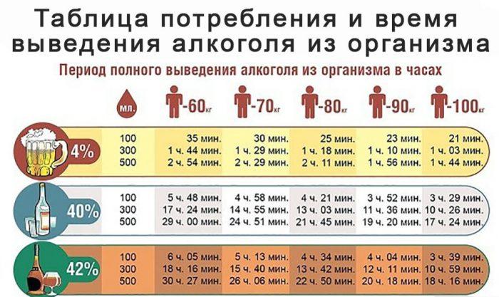 Сколько выветривается ром из организма