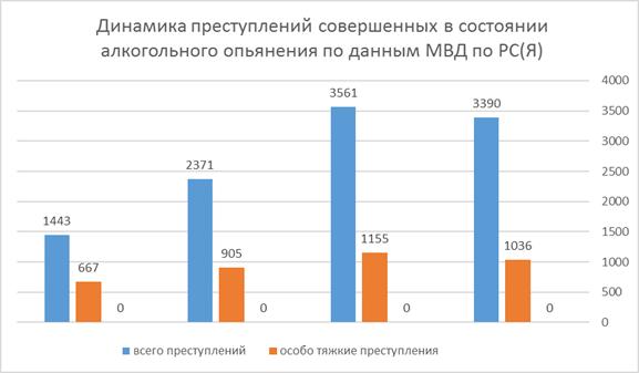 Статистика преступлений совершенных на почве алкоголизма в России