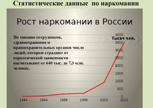 статистика употребления наркотиков и спиртных