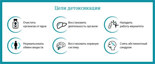 Цель детоксикации организма