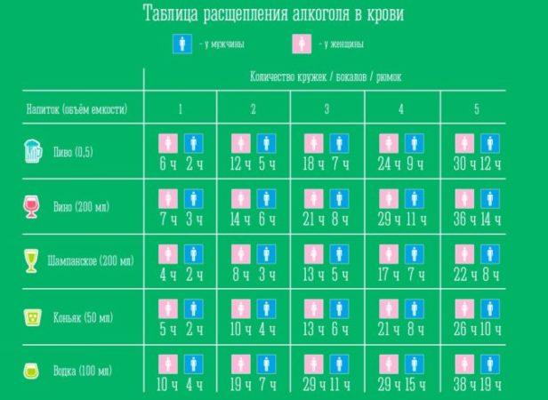 Таблица расщепления алкоголя в крови