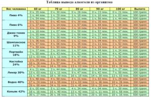 Таблица со сроками выведения алкоголя