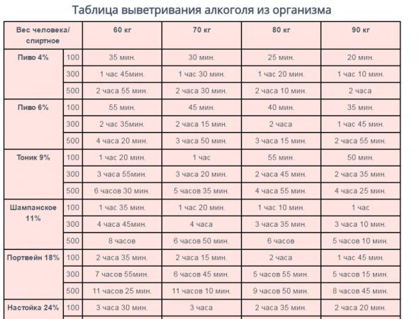 Таблица выветривания алкоголя из организма