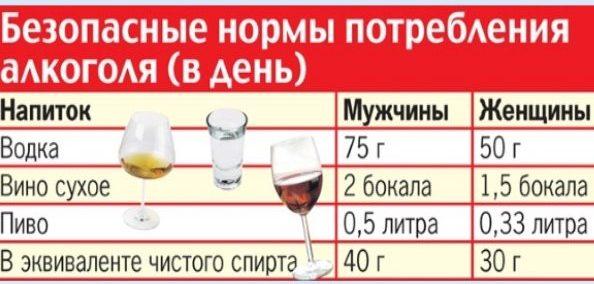 Безопасные для организма нормы алкогольных напитков в сутки