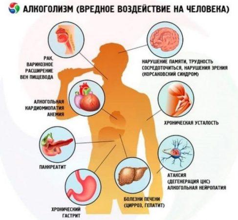 Прием алкоголя может вызвать серьезные функциональные нарушения