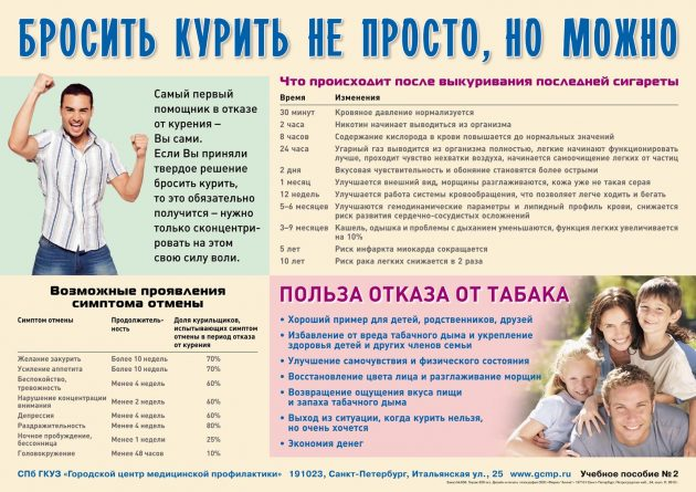 Польза отказа от табака