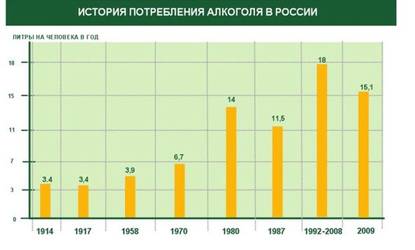 Статистика употребления алкоголя в России