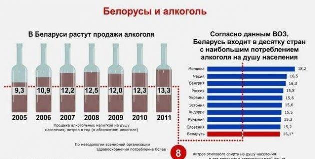 Беларусь и алкоголь