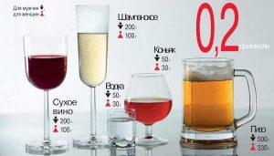 Допустимые нормы употребления алкоголя