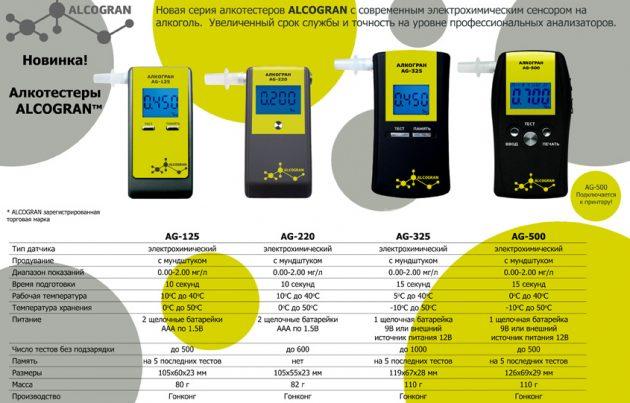 Электрохимически алкотестеры