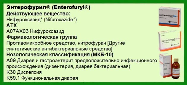 Энтерофурил инструкция