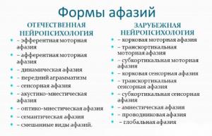 Формы афазий