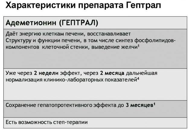 Характеристика препарата Гептрал