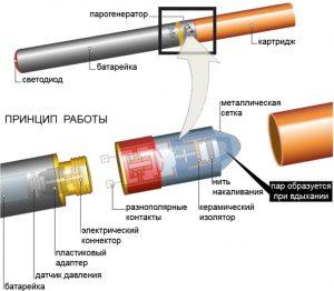Инструкция по использованию электронной сигареты