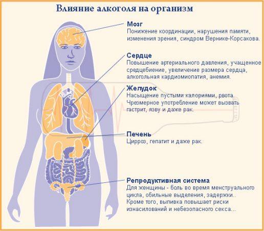 Как алкоголь влияет на женский организм