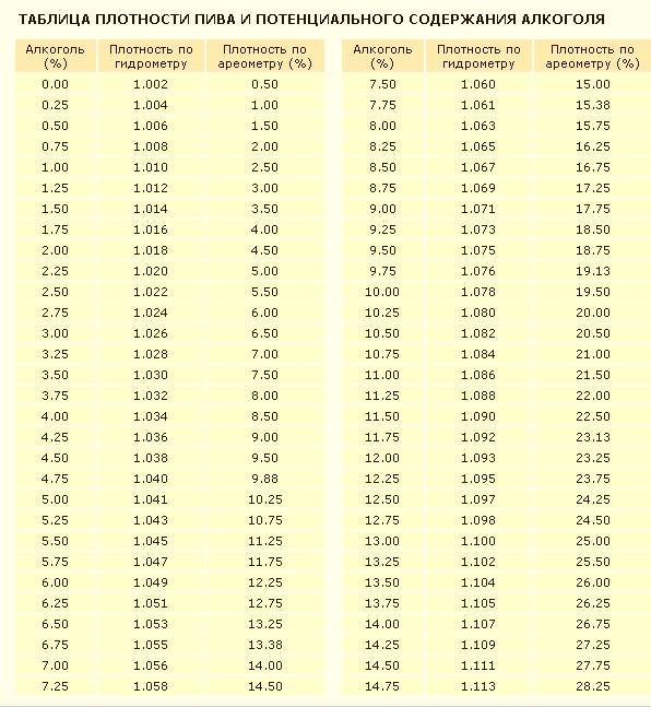 Как определяется плотность пива