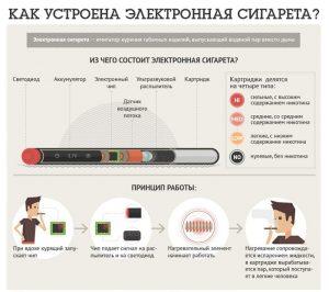 Как устроена электронная сигарета