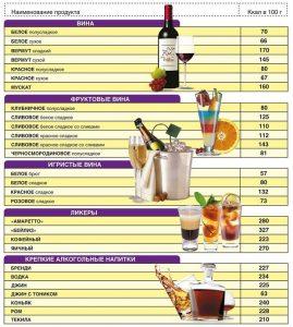 Калорийность спиртных напитков