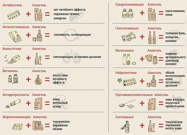 Несовместимость препарата с алкоголем