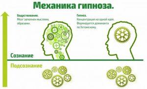 Механизм гипноза от курения