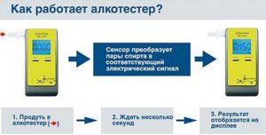 Механизм работы алкотестера
