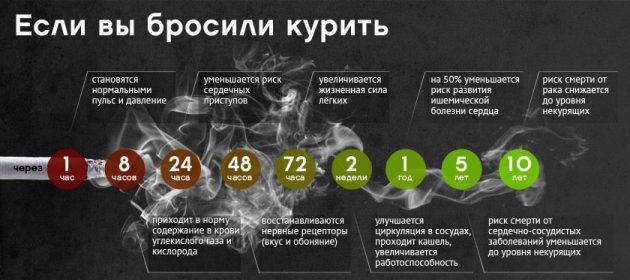 Преимущества отказа от курения