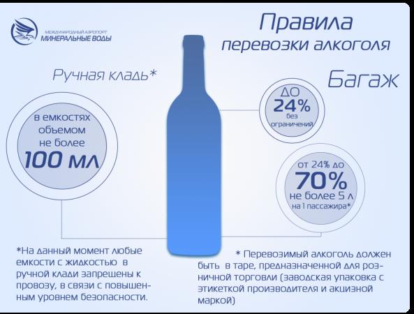 Правила перевозки алкоголя