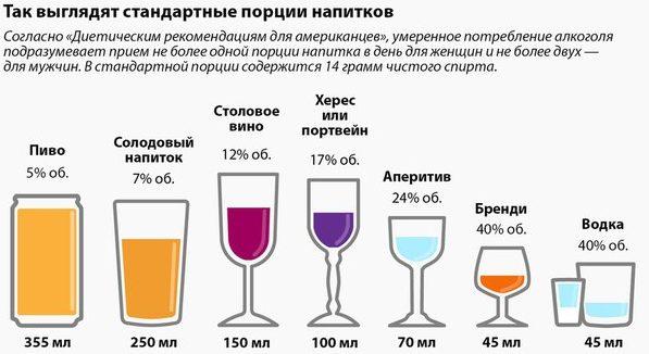 Правила употребления алкогольных напитков