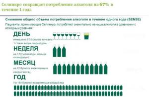 Применение Селинко снижает употребление алкоголя на 67 %