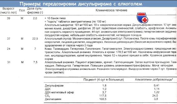 Примеры передозировки дисульфирама с алкоголем