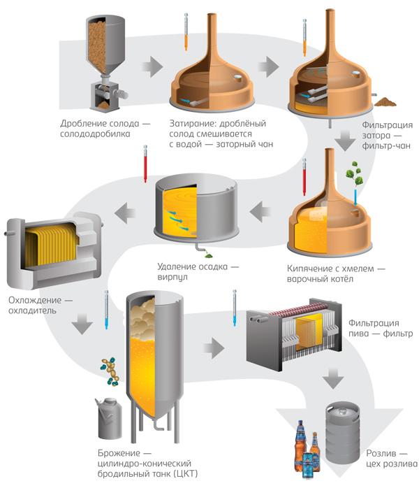 Процесс приготовления безалкогольных сортов пива