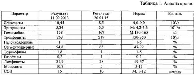 Результаты использования капель Плетнева по анализу крови