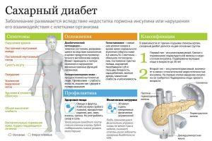 Сахарный диабет развиваеться в последствии длительного употребления алкоголя