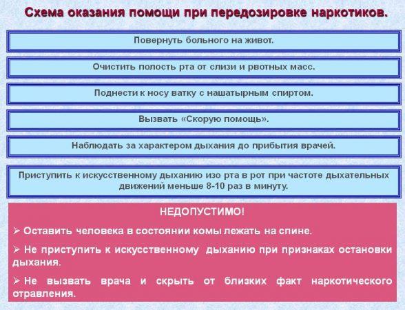 Схема оказание помощи при отравлении оксибутиратом натрия