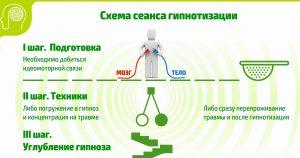 Схема сеанса гипнотизации