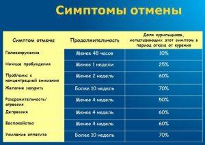 Симптомы при никотиновом голодании и их продолжительность
