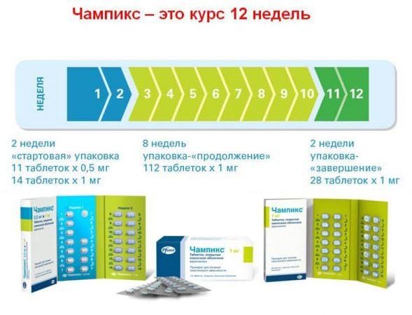 Способ применения и режим дозирования таблеток Чампикс