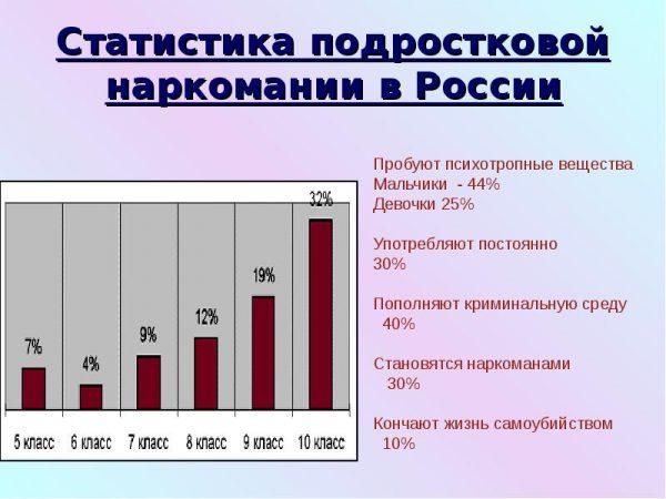 Статистика подростковой наркомании