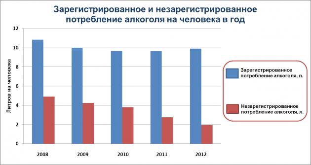 Статистика употребеления алкоголя в Украине