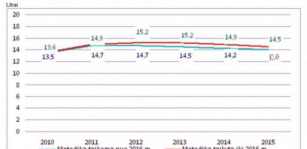 Статистика употребления алкоголя в Литве