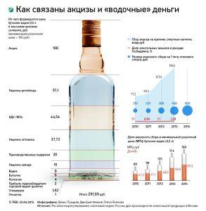 Цена водки в России