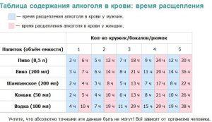 Таблица содержания алкоголя в крови